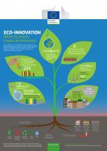 infografica eco innovazione